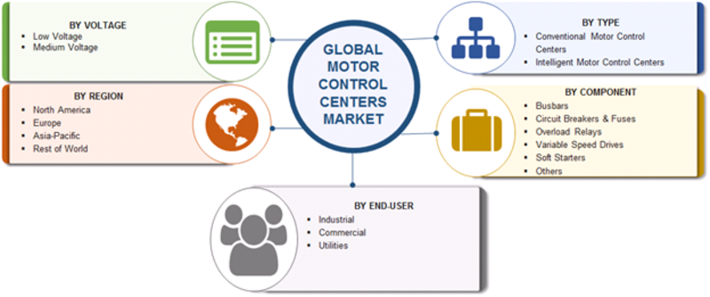 Motor Control Centers Market Segmentation