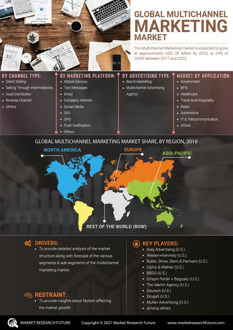 Multichannel Marketing Market