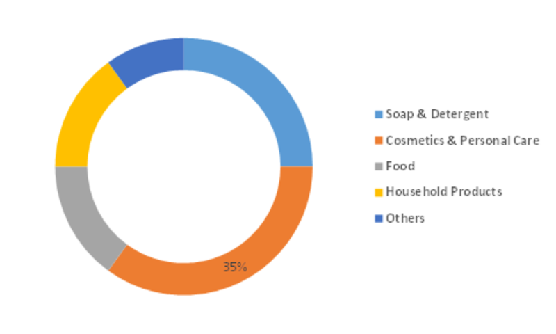 Musk Aroma Chemicals Market