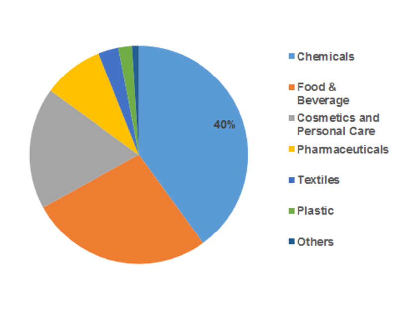 N-Hexyl Alcohol Market Share