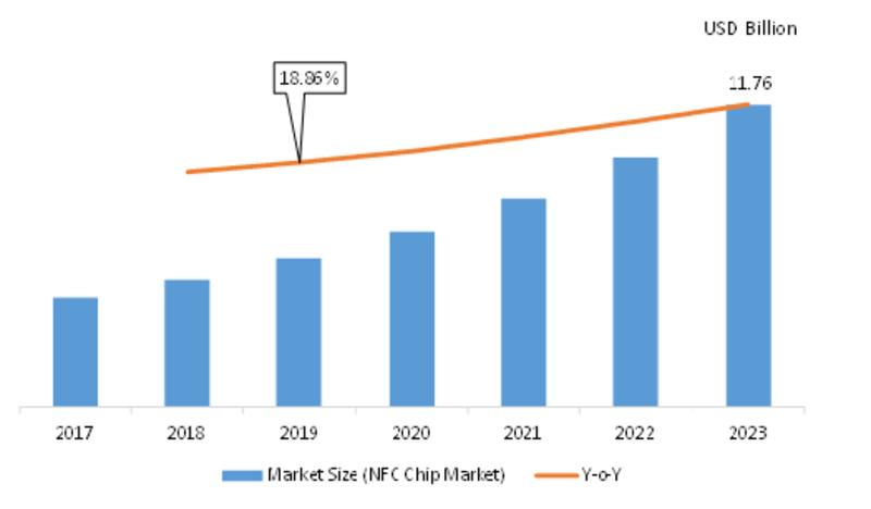 NFC Chip Market
