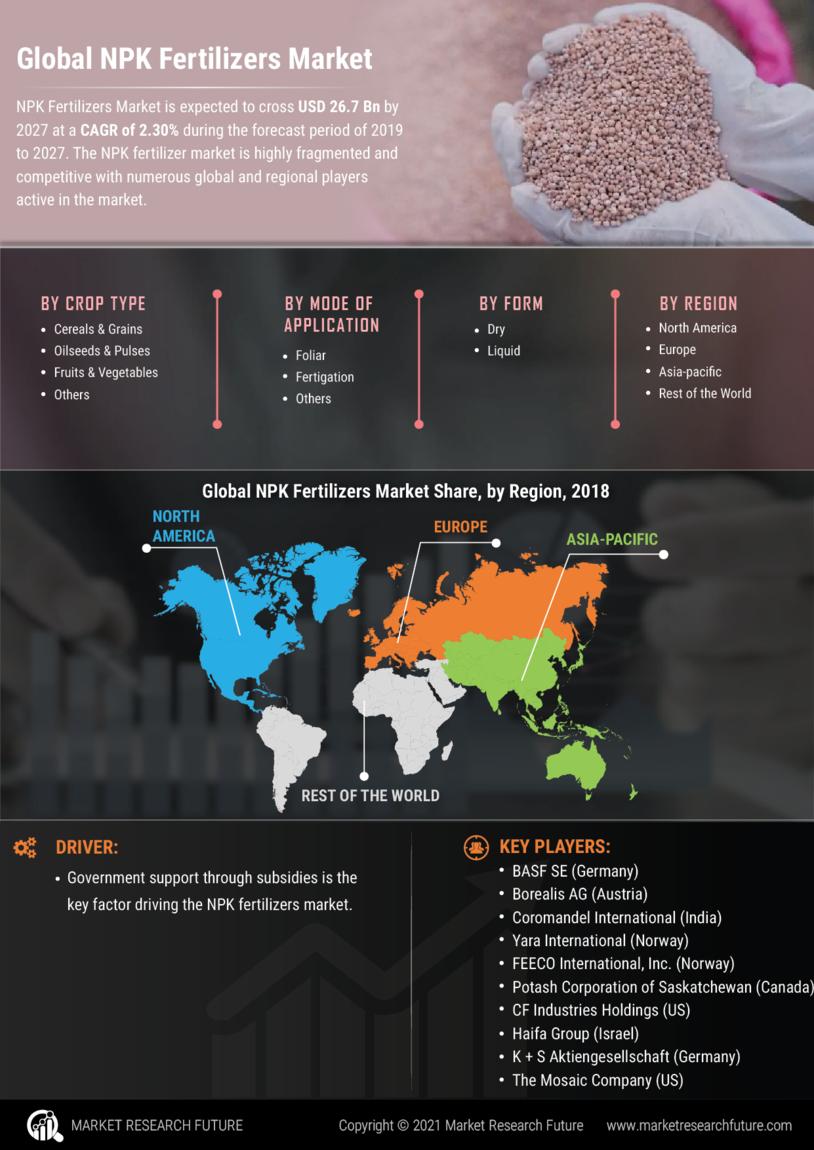 image -NPK Fertilizers Market Research Report - Global Forecast till 2028