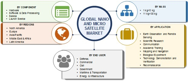 Nano and Micro Satellite Market