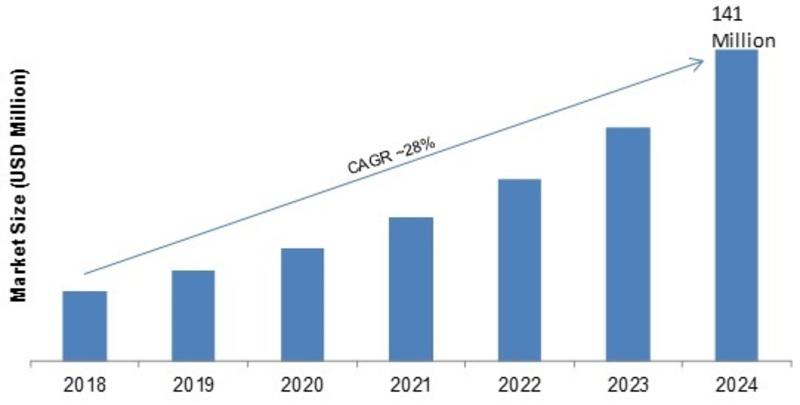 Nanoelectromechanical Systems (NEMS) Market_Image