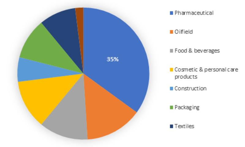 Natural Polymer Market