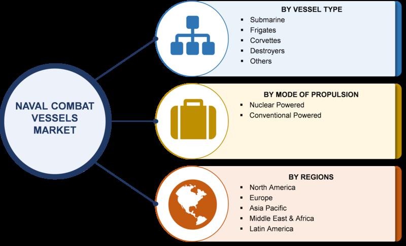 Naval Combat Vessels Market
