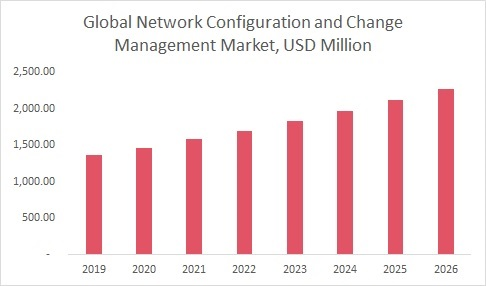 Network Configuration and Change Management Market