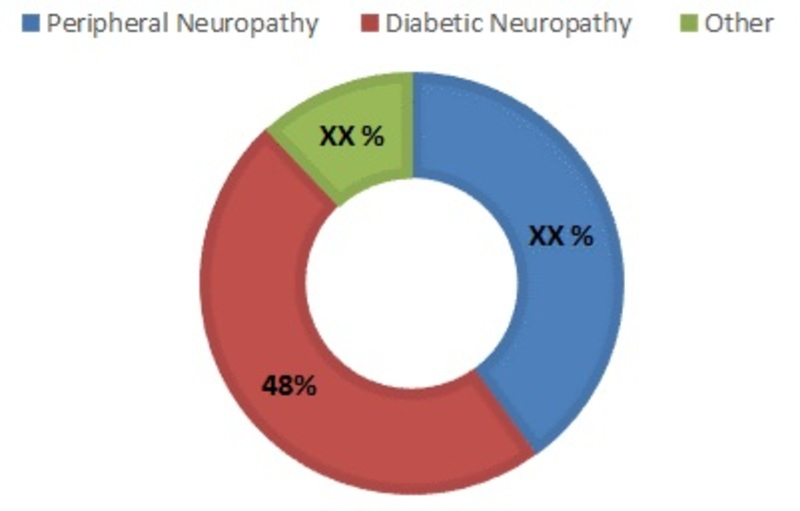 Neuropathic Pain Market Share, by Condition
