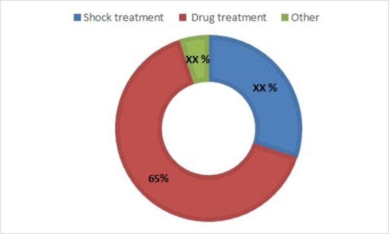 Neuropsychiatric Disorders Treatment Market