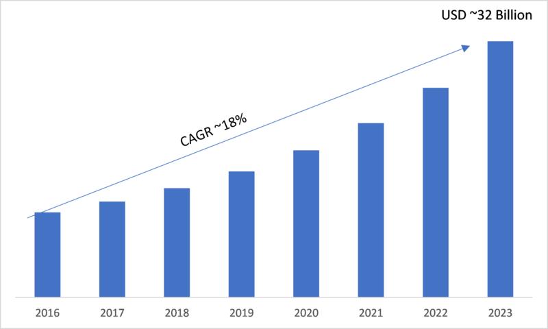 Next Generation Biometrics Market