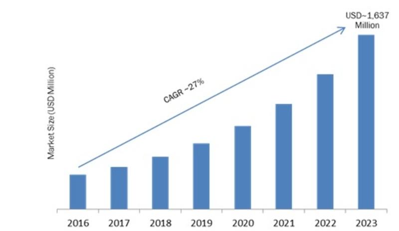 Next Generation Integrated Circuit Market