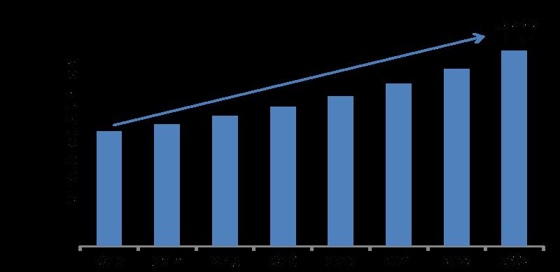 Non-Destructive Testing Services Market Research Report to 2023