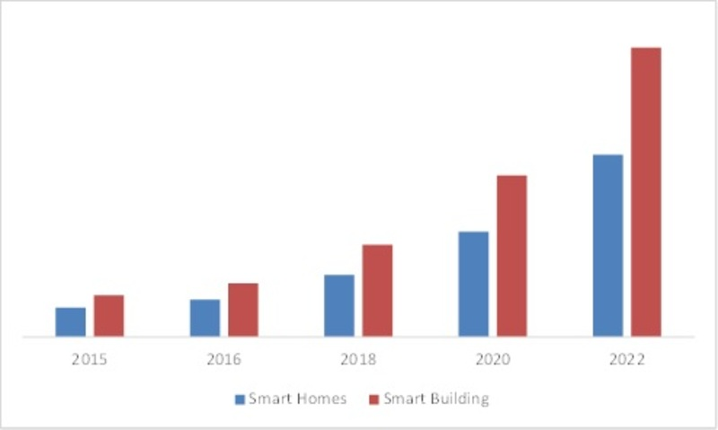 North America Smart Building Market