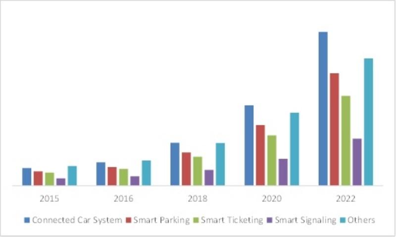 North America Smart City Transport Market