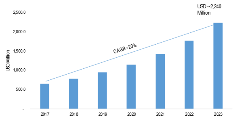 OLED Microdisplay Market Research Report - Forecast to 2023