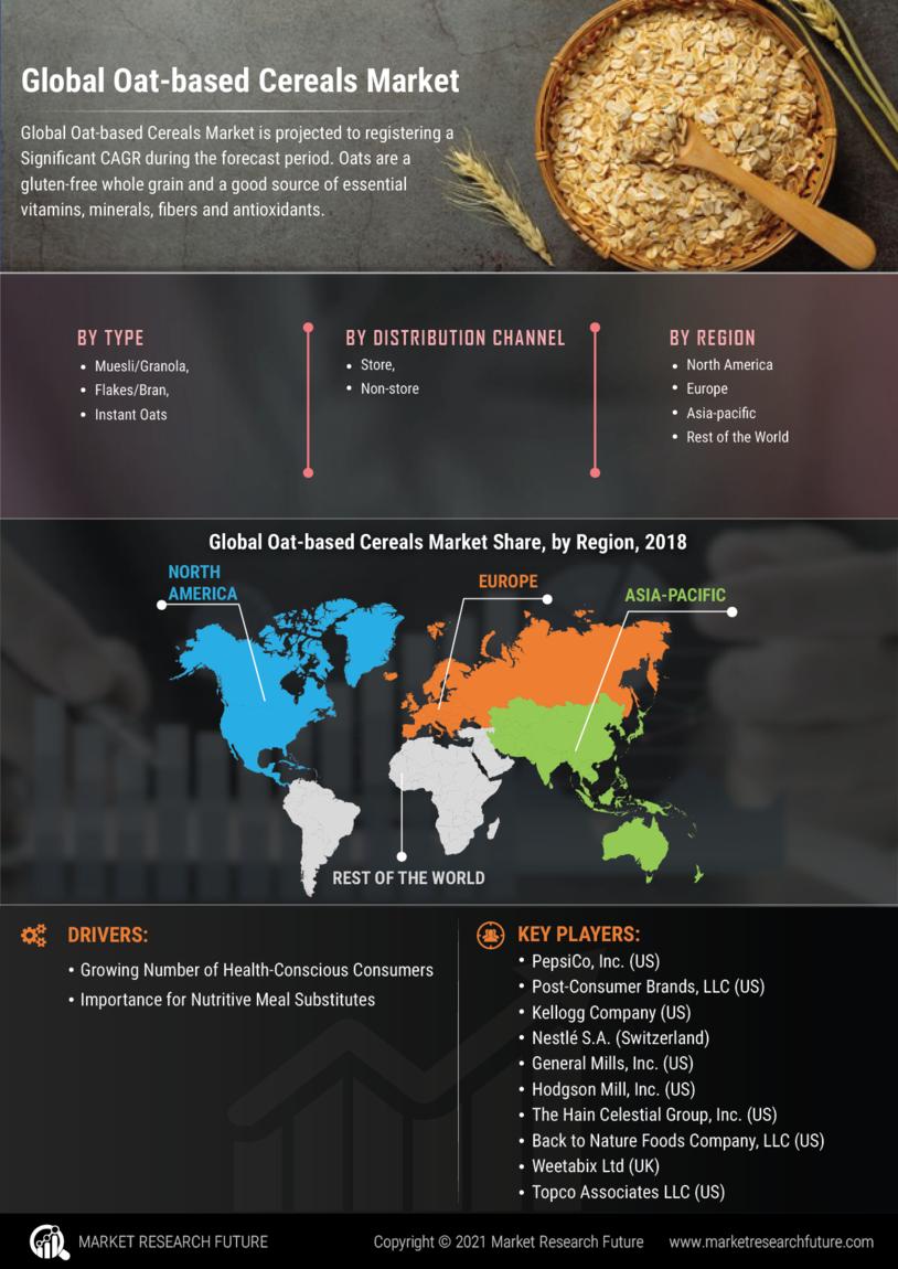 Oat-based Cereals Market
