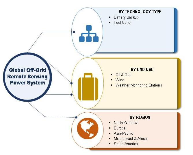 Off-Grid Remote Sensing Power System market Segmentation
