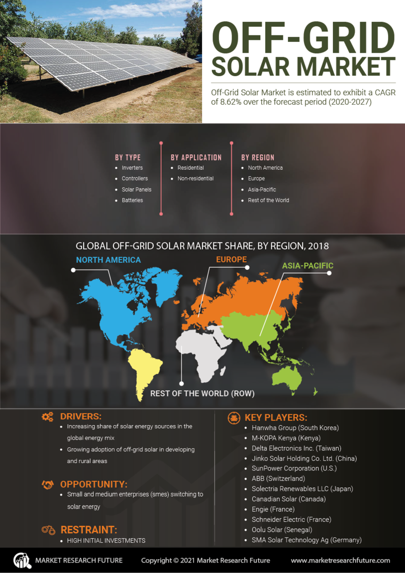 Off-Grid Solar Market