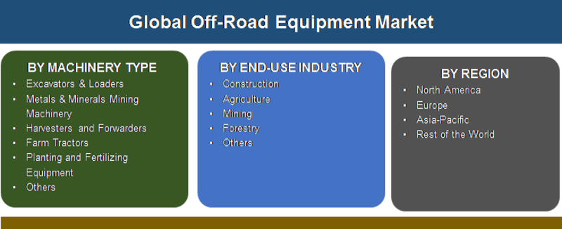 Off-Road Equipment Market