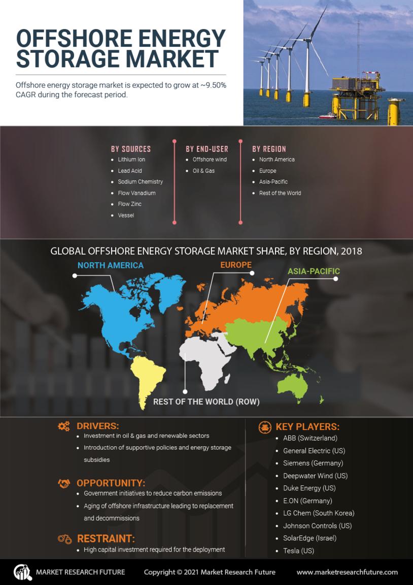 Offshore Energy Storage Market