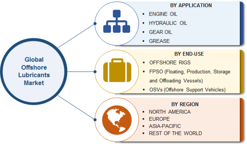 Offshore Lubricant Market