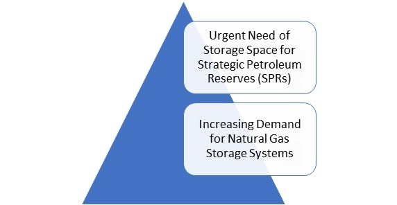 Oil & Gas Storage Market is expected to rise at a CAGR of 5.84% during 2020 – 2026-Press release image-00