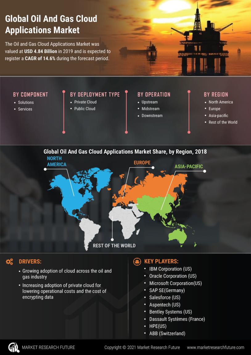 Oil Gas Cloud Applications Market