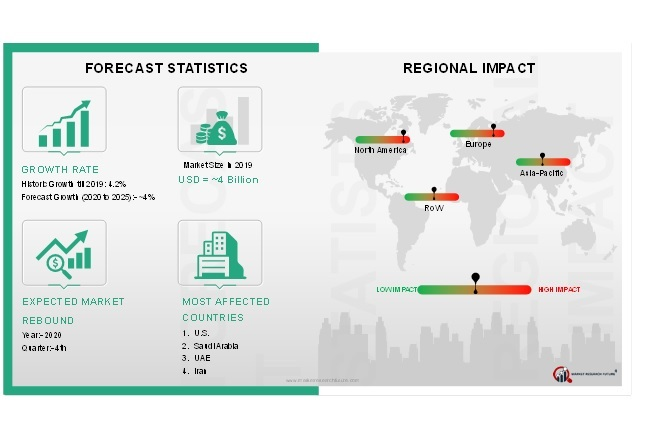 Oil and Gas Separator Market