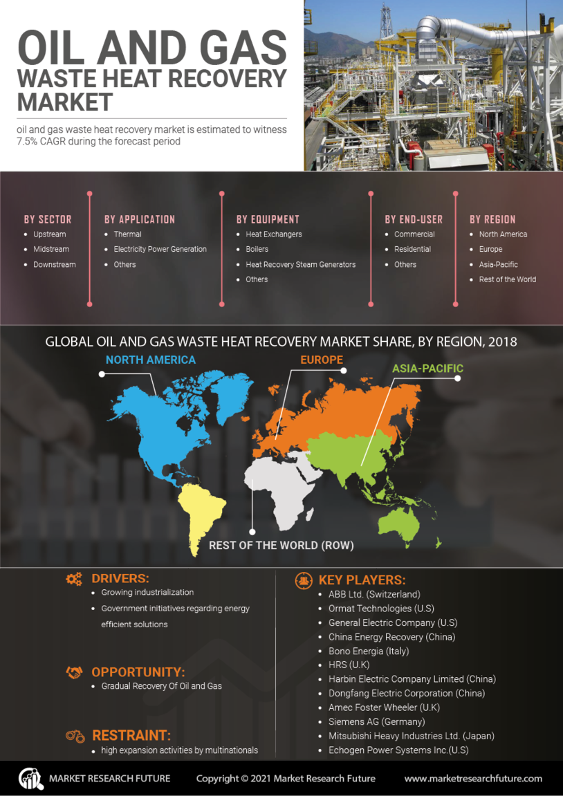 Oil Gas Waste Heat Recovery Market
