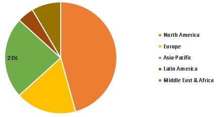Oilfield BiocidesMarket Share, by Region, 2019