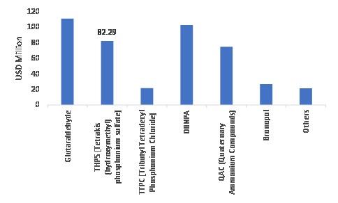 Oilfield Biocides Market Revenue, by Type, 2019