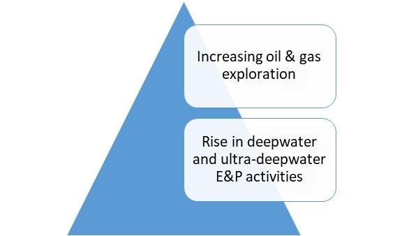 Oilfield Casing Spools Market