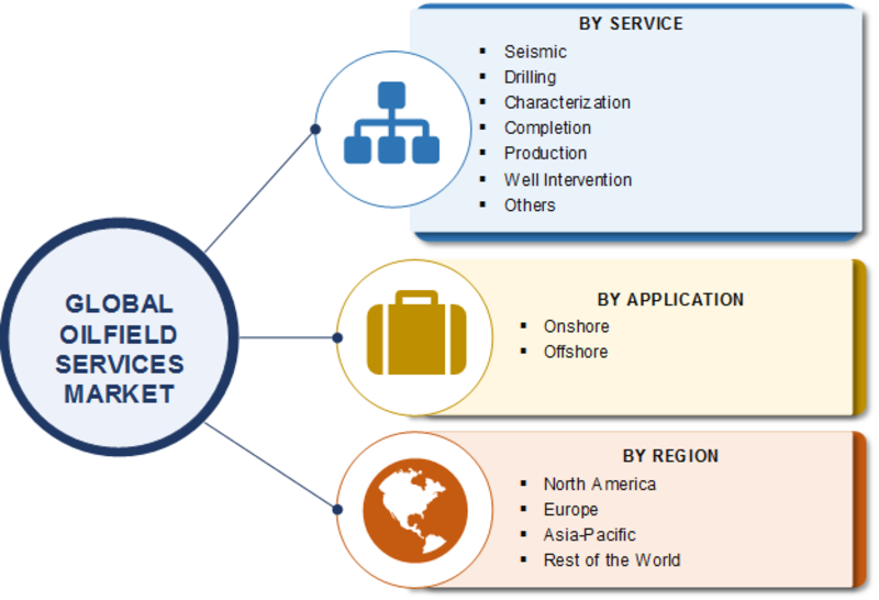 Oilfield Services Market Segmentation
