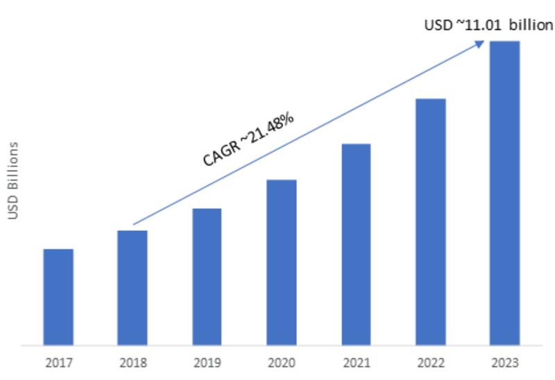 Omnichannel Retail Commerce Platform Market Segmentation