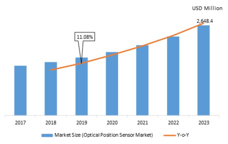 Optical Position Sensor Market