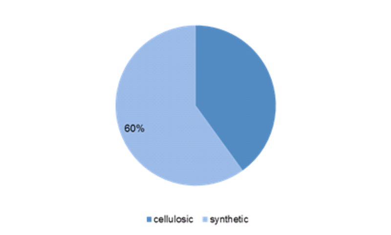 Organic Rheological Modifiers Market Share, by Type (2016) (%)