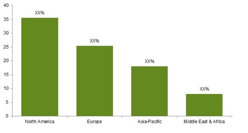 Orthodontic Headgear Market, by Region