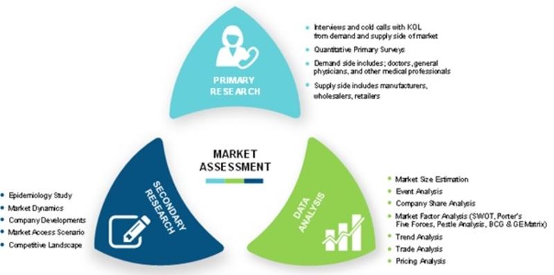 Orthopedic devices Market - Global Forecast To 2023 | MRFR