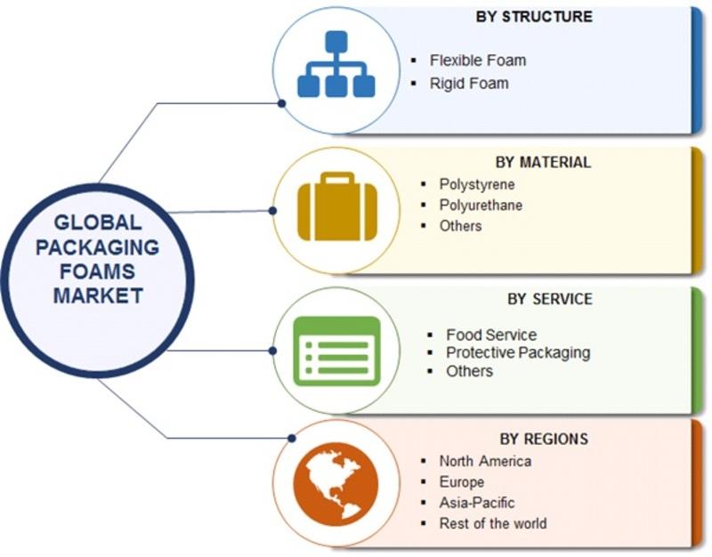 Packaging Foams Market Segmentation