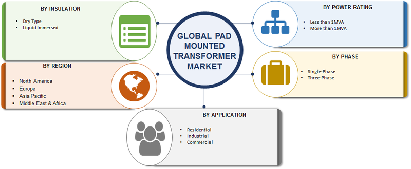 Pad Mounted Transformer Market
