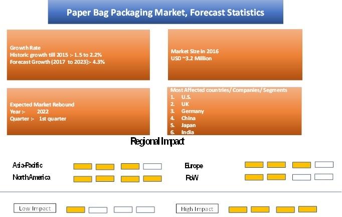 Paper Bag Packaging Market