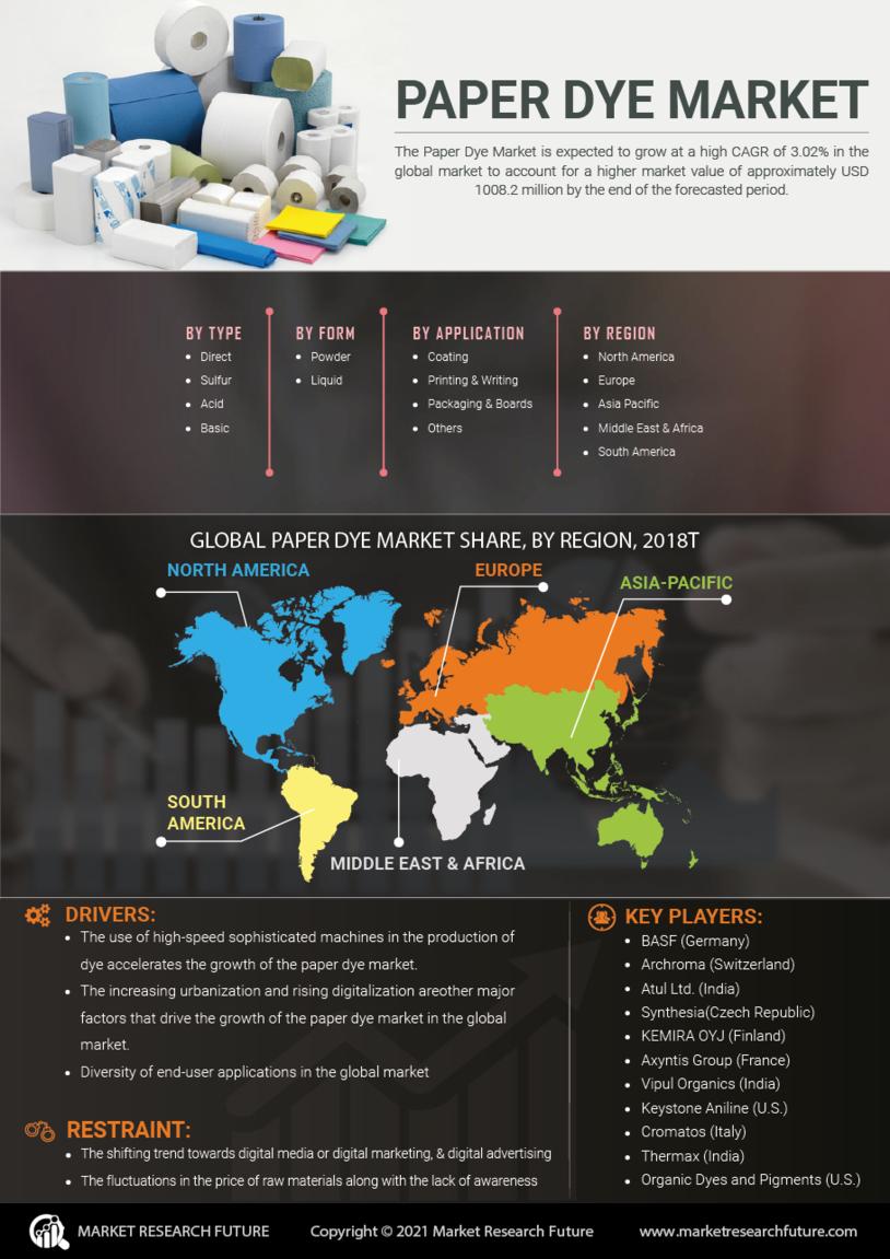Paper Dyes Market
