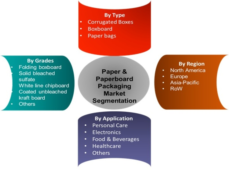 Global Paper and Paperboard Packaging Market Research Report - Forecast to 2022 -Report image 00