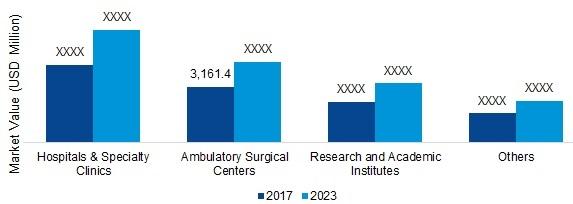 Percutaneous coronary intervention Market