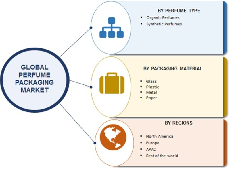 Global Perfume Packaging Market Research Report - Forecast to 2023 -Report image 00