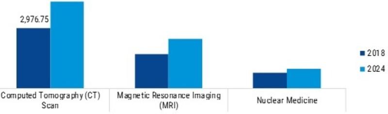 Perfusion Imaging Market_Image