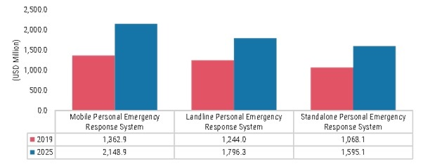 Personal Emergency Response Systems (PERS) Market