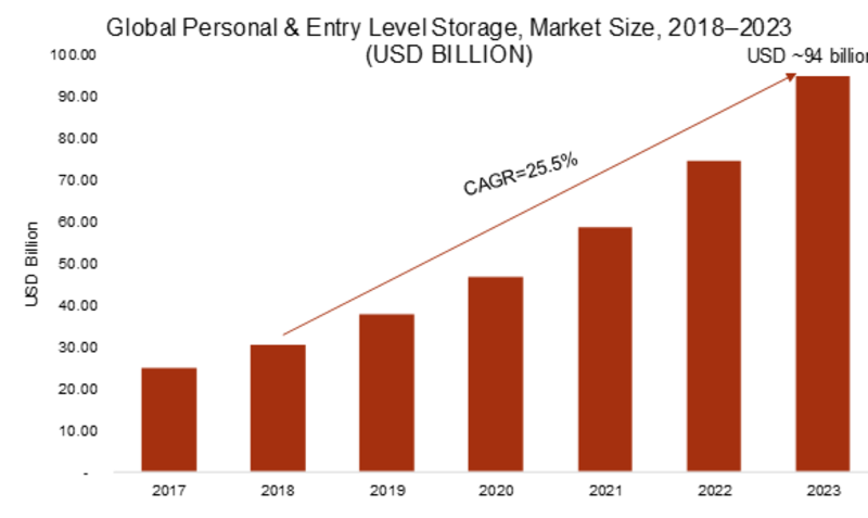Personal and Entry Level Storage Market