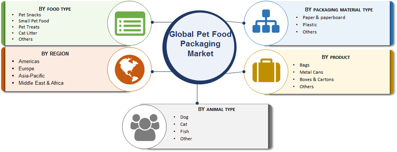 Pet Food Packaging Market Research Report - Forecast to 2023 -Report image 00