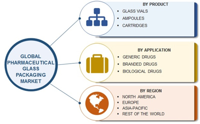 Pharmaceutical Glass Packaging Market Image